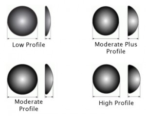 Breast Implant Profiles