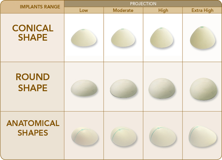 Breast implant options